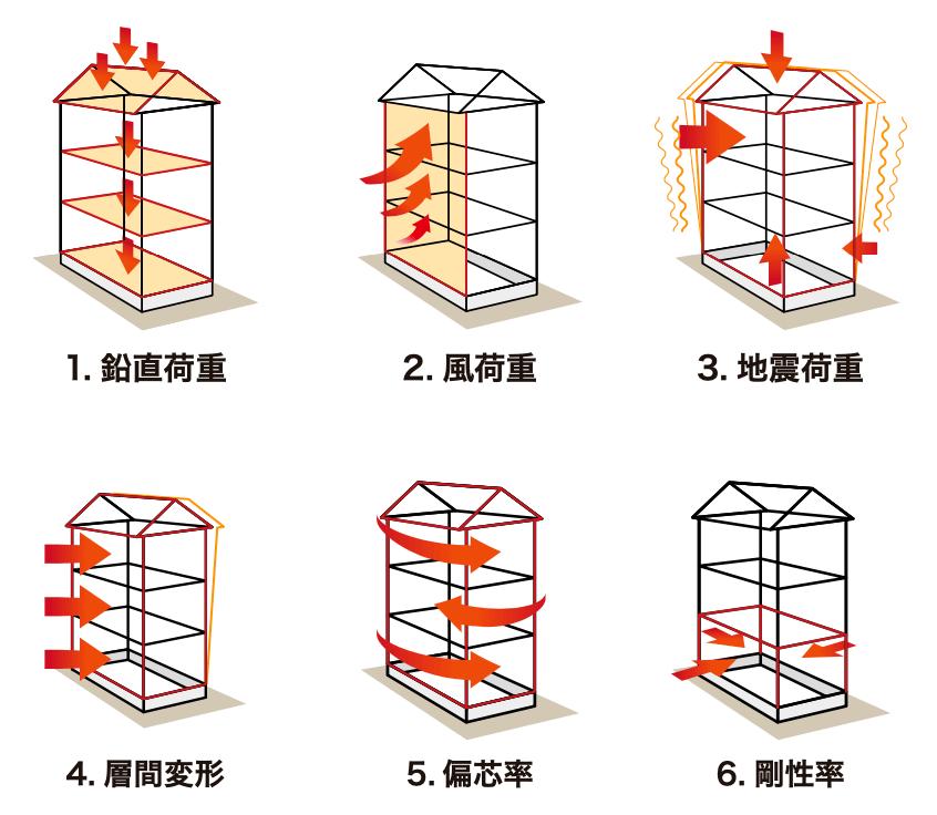 構造計算のイメージ図の画像