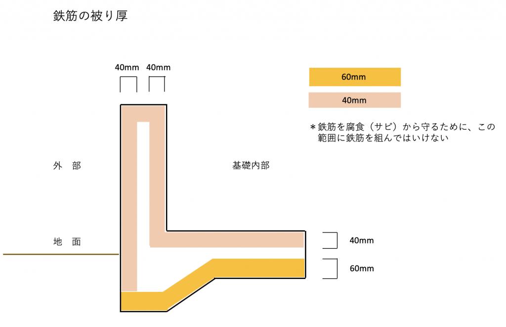 基礎鉄筋の被り厚の説明画像
