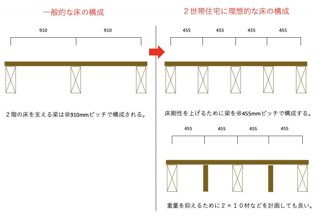 2世帯住宅の床剛性の画像